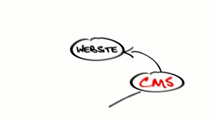 CMS content management system diagram sketch animation