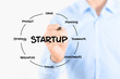 Startup diagram structure