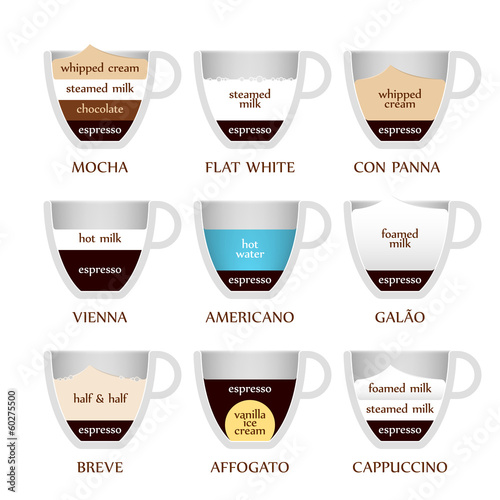 Coffee types - part 2/2