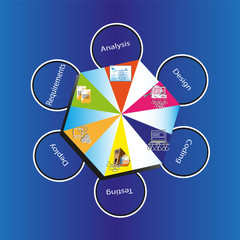 software development life cycle on Blue background