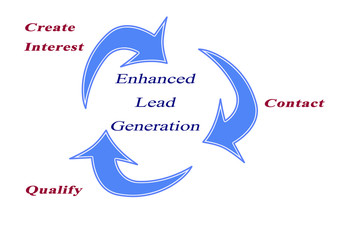 Enhanced Lead generation