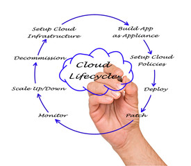 Cloud Lifecycle
