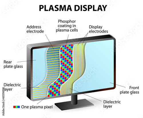 Composition of plasma display panel