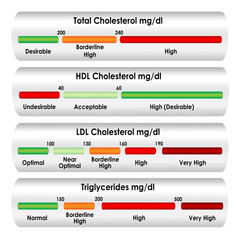 Cholesterol chart in mg/dl units of measure