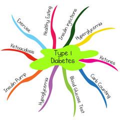 Type 1 Diabetes Mindmap