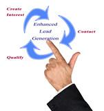 Enhanced Lead generation poster