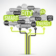word cloud & electronic tree : smart city (cs5)