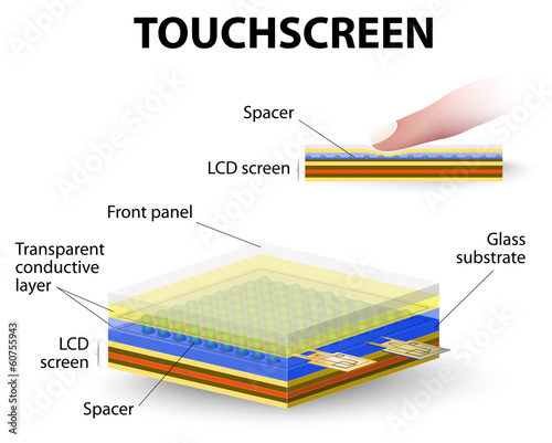 how touchscreen work