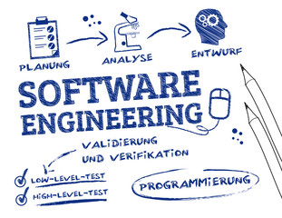 Softwaretechnik, software engineering