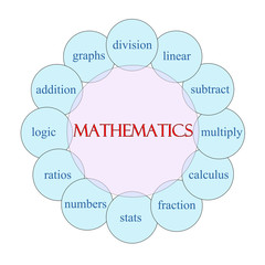 Mathematics Circular Word Concept