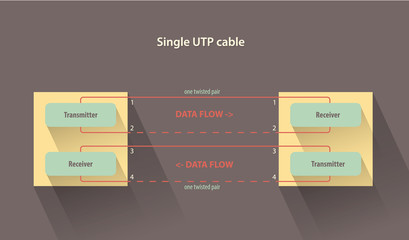 Single UTP cable