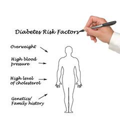 Diabetes risk factors