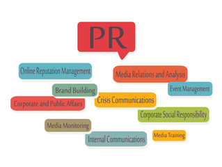 Public Relations. PR Graphic Presentation
