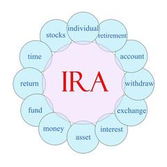 IRA Circular Word Concept