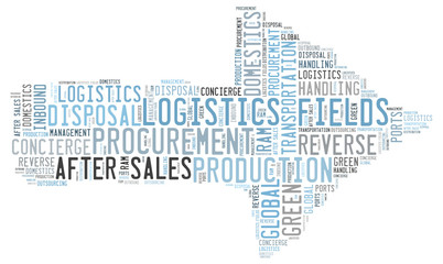Logistics fields word cloud