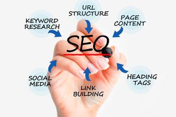 Seo web page