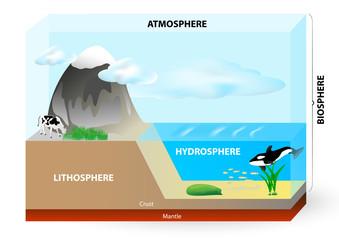 Atmosphere, biosphere, hydrosphere, lithosphere,