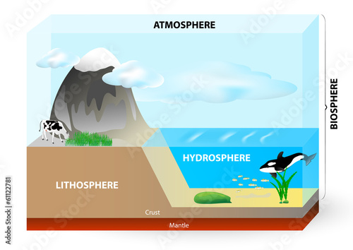Atmosphere, biosphere, hydrosphere, lithosphere, - 61122781
