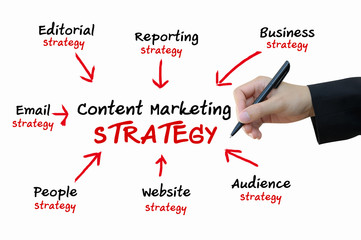 Content Marketing strategy for online business concept