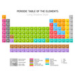 Periodic Table of the Chemical Elements. Long shadow style.
