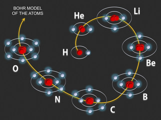 Filling the orbitals in the atoms