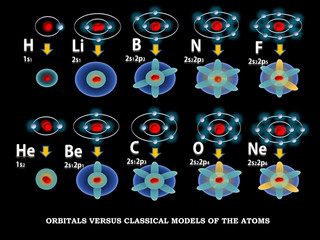 Orbilal models of the atoms