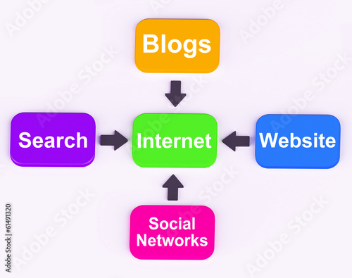 Internet Diagram Means Searching Social Networks Blogging And On