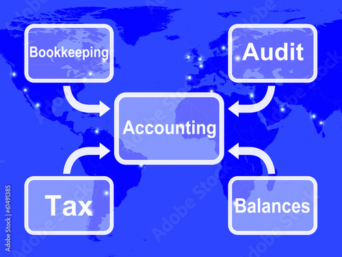 Accounting Map Shows Bookkeeping Taxes And Balances