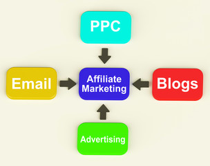 Affiliate Marketing Diagram Shows Email Pay Per Click And Blogs