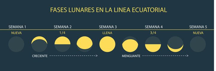 Moon Phases - at Equator (Spanish/Español)