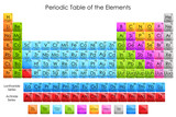 vector illustration of diagram of periodic table of elements poster