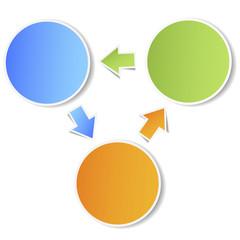 Business Plan Circles Diagram