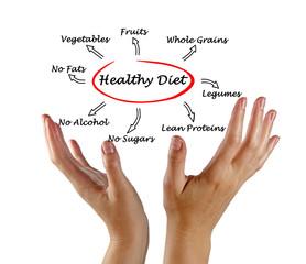 Presentation of healthy diet