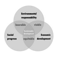 Sustainable development diagram
