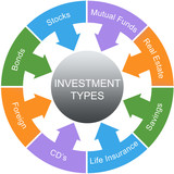 Investment Types Word Circle Concept