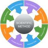 Scientific Method Word Circle Concept