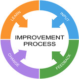 Improvement Process Word Circle Concept