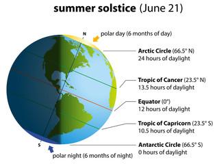 Summer Solstice America