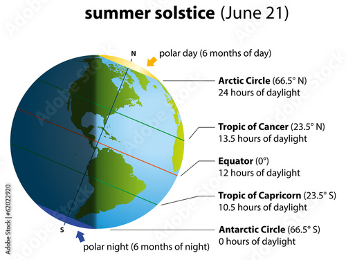Tapeta Summer Solstice America