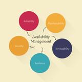 Conceptual diagram: Availability management. Flat design.