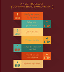Seven-step process of continual service improvement.
