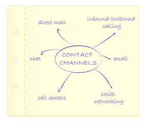 Diagram on piece of paper. Contact channels