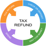 Tax Refund Word Circle Concept