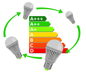CLASSE ENERGETICA LED