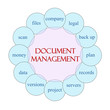 Document Management Circular Word Concept
