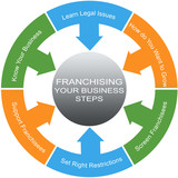 Franchising Word Circles Concept
