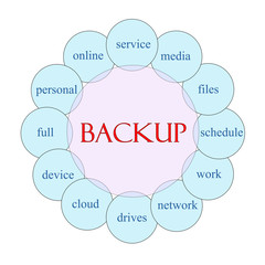 Backup Circular Word Concept