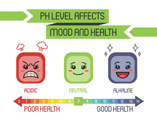PH LEVEL AFFECTS MOOD