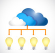 ideas store on a cloud. concept diagram