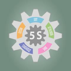 Gear of 5S Kaizen circle English words